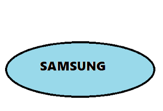 Samsung vs Apple company Samsung ranges - Helps to understand .