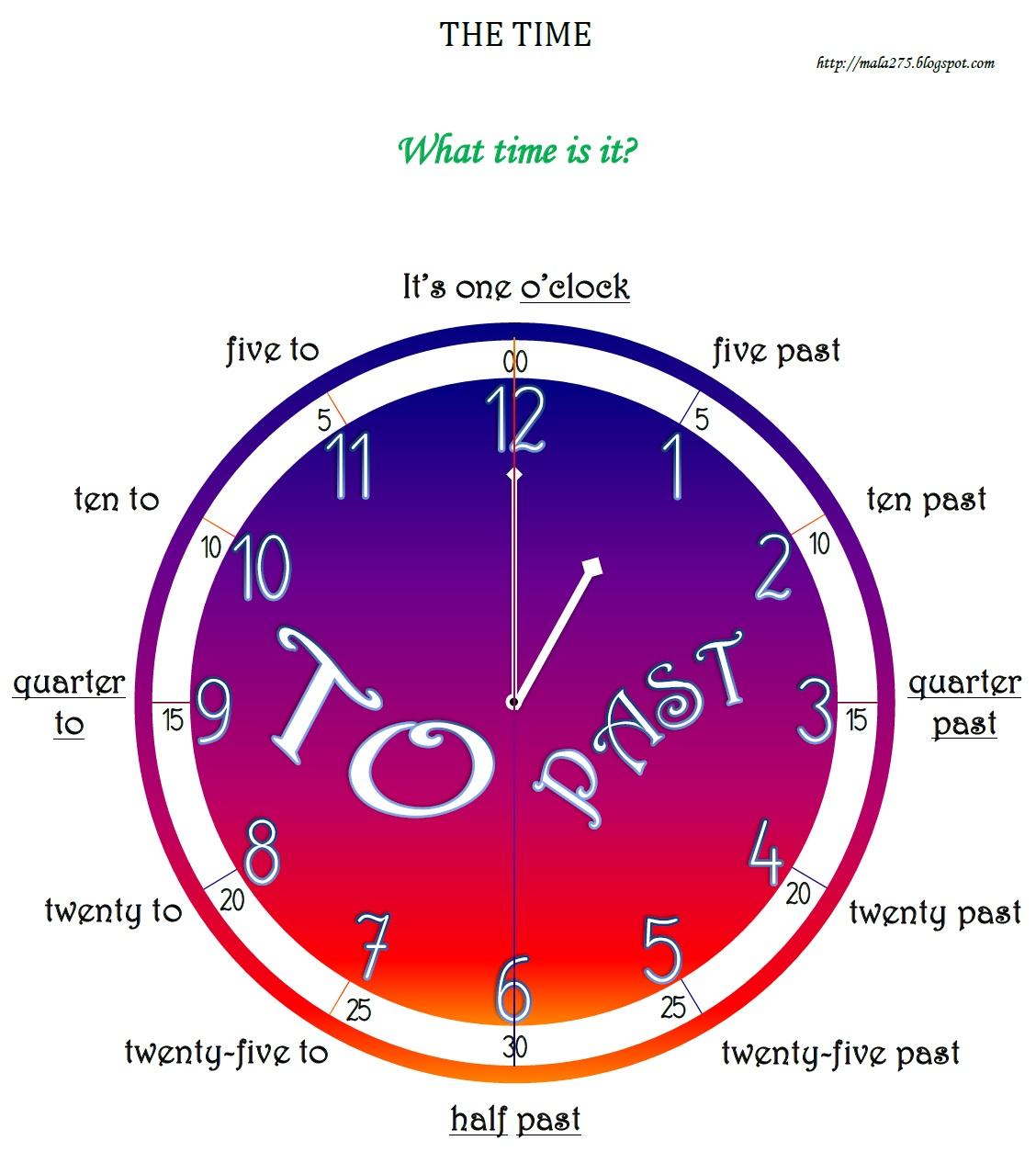 Blog Edukacyjny Dla Dzieci The Time