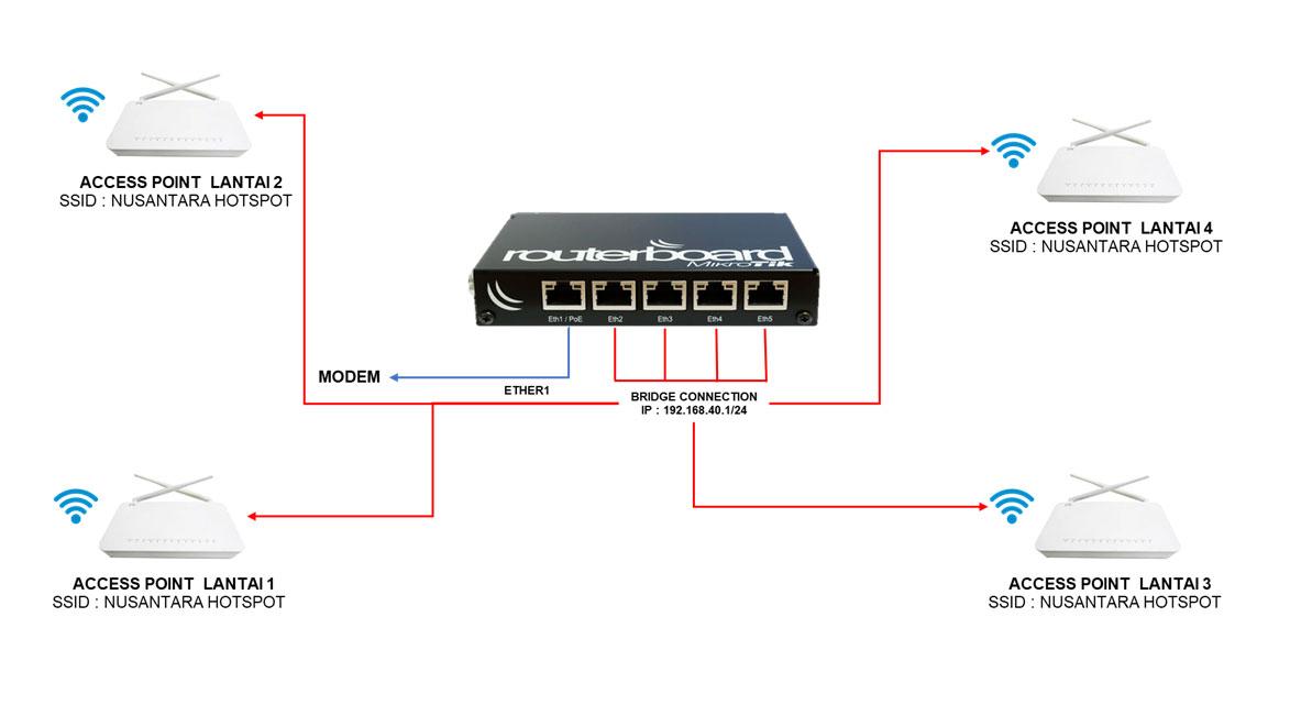 Konfigurasi Mikrotik dengan Banyak Hotspot