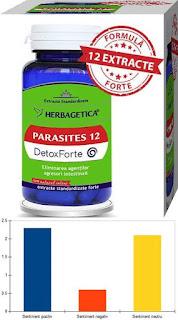 Parasites 12 Detox Forte pareri supliment paraziti intestinali herbagetica