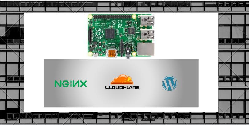 Raspberry Pi3(Raspbian/Ubuntu) as Webserver – Complete Guide-Installing (NGINX,CLOUDFLARE,WORDPRESS)