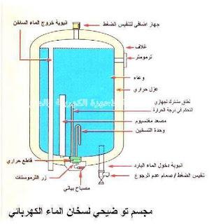 مجسم لسخان المياه الكهربي