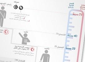 http://www.tunelyz.com/2014/03/conditions-de-candidature-aux.html