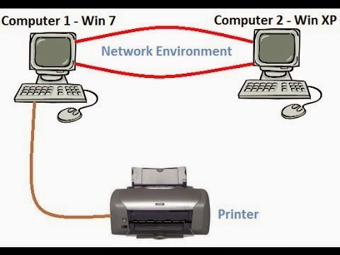 Cara Sharing Printer di Windows 7 Melalui Jaringan LAN
