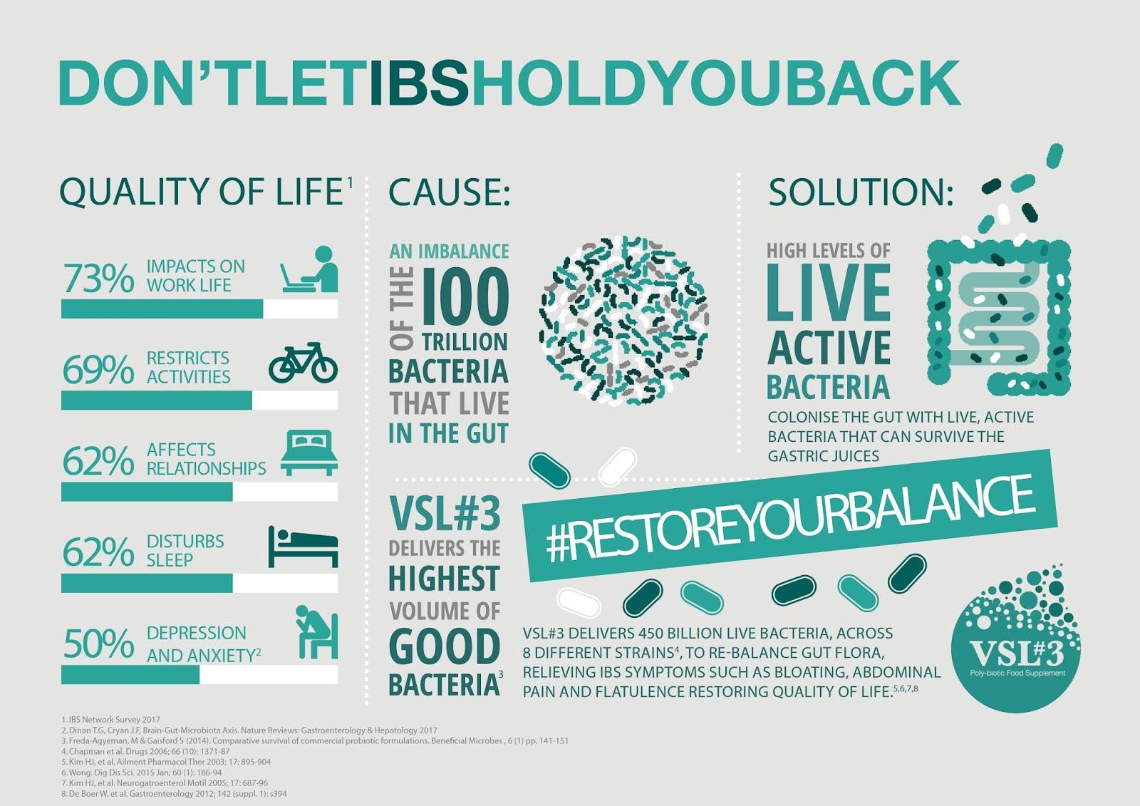 IBS Probiotics