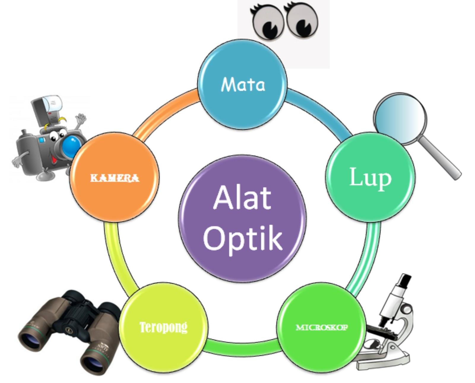 Jenis Alat Optik Beserta Cara Kerja Dan Fungsinya Ircoi