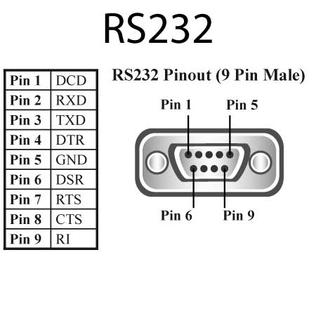 how to update set top box software through rs 232 port using pc rs 232 port