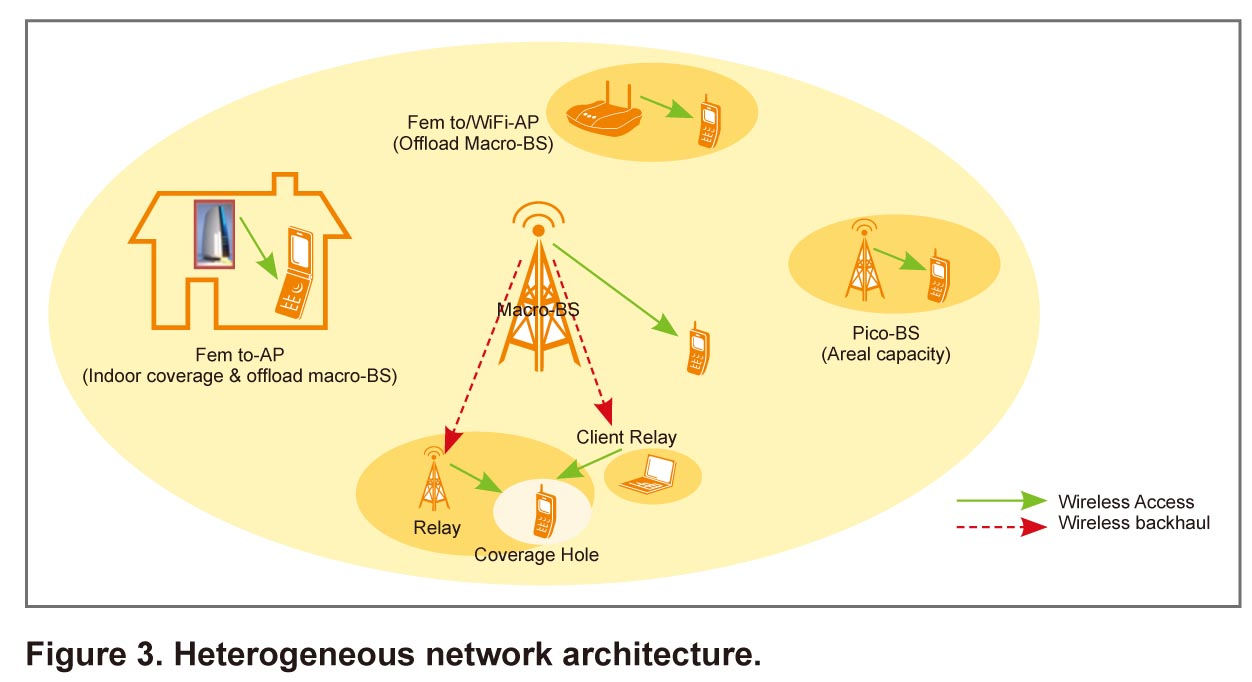 Is 4G all about integrating Heterogeneous Wireless Access