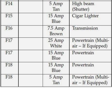 Cars & Fuses: 2013 Fiat 500 Fuse Panel Fiat Fuse Box Cigarette Lighter on fiat 500 speaker fuse, fiat 500 starter problems, fiat 500 timing belt, fiat 500 check engine light, fiat 500 fuse diagram, fiat 500 headlight fuse, fiat 500 fuse box location,