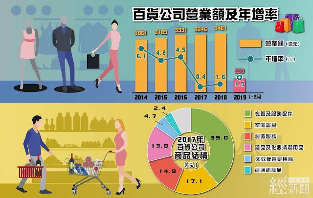 受網購快速發展影響  百貨公司成長減緩
