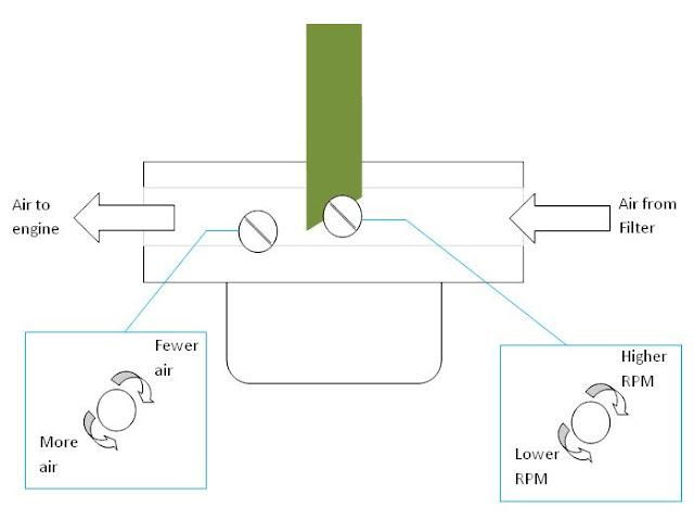5 Langkah Mudah Menyetel Karburator Motor Agar Irit Gambarnya