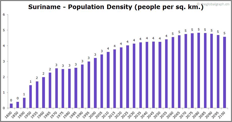 Suriname  Population Density (people per sq. km.)