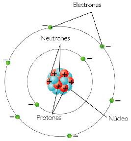 Ciencias Naturales La Estructura Del átomo