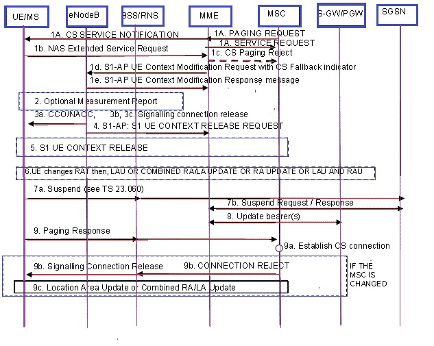 Lte Csfb Call Flow Diagram Schematics Wiring Diagrams