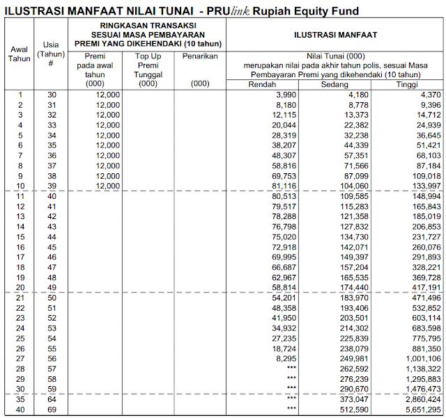 tabel ilustrasi manfaat asuransi program dana pensiun prudential