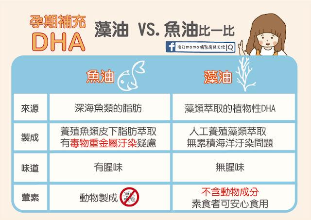 懷孕如何補充DHA
