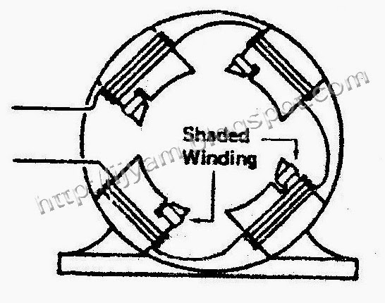 Shaded Pole Induction Motor