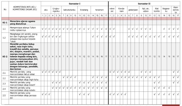 Program Semester PAUD Semester 1 dan 2 Kurikulum 2013 (TK A Usia 4-5 Thn)