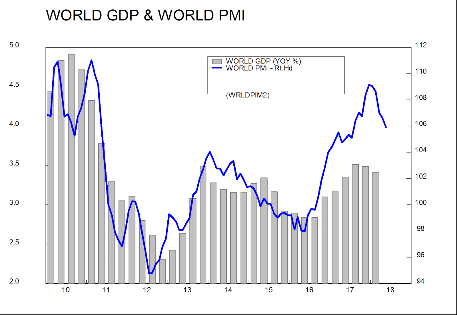 Volewica: World GDP growth has prolly peaked  Economic Growth Chart