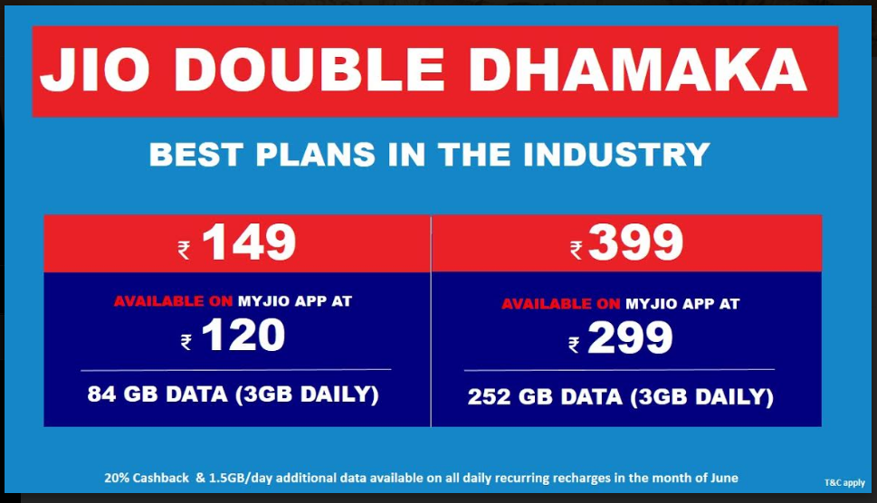 Reliance Jio Double Dhamaka now gives 3GB per day at Rs 120 - Techi
