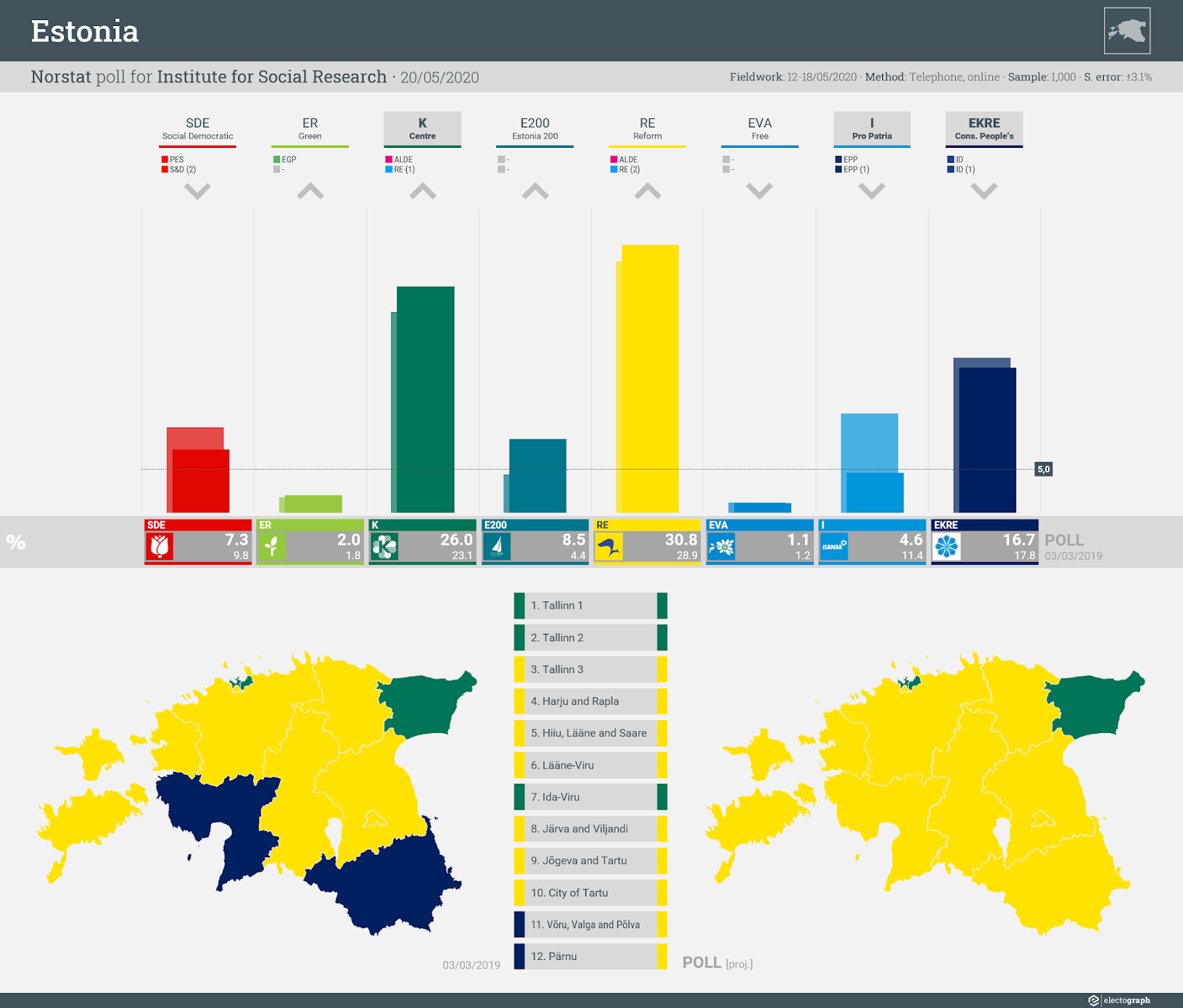 ESTONIA: Norstat poll chart for Institute for Social Research, 20 May 2020