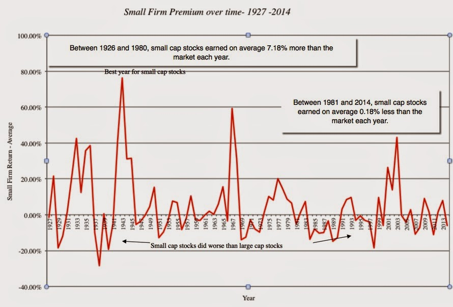 Musings on Markets: The Small Cap Premium: Where is the beef?
