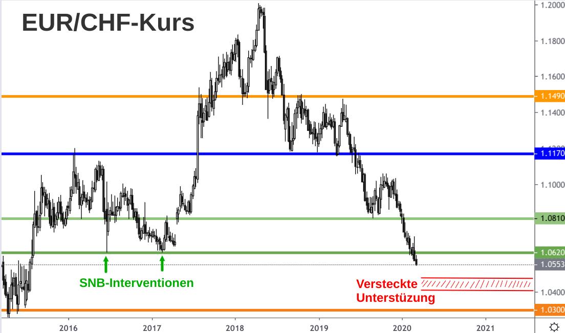 Kerzenchart EUR/CHF-Kurs 2015-2020 ist gespickt mit SNB-Interventionen