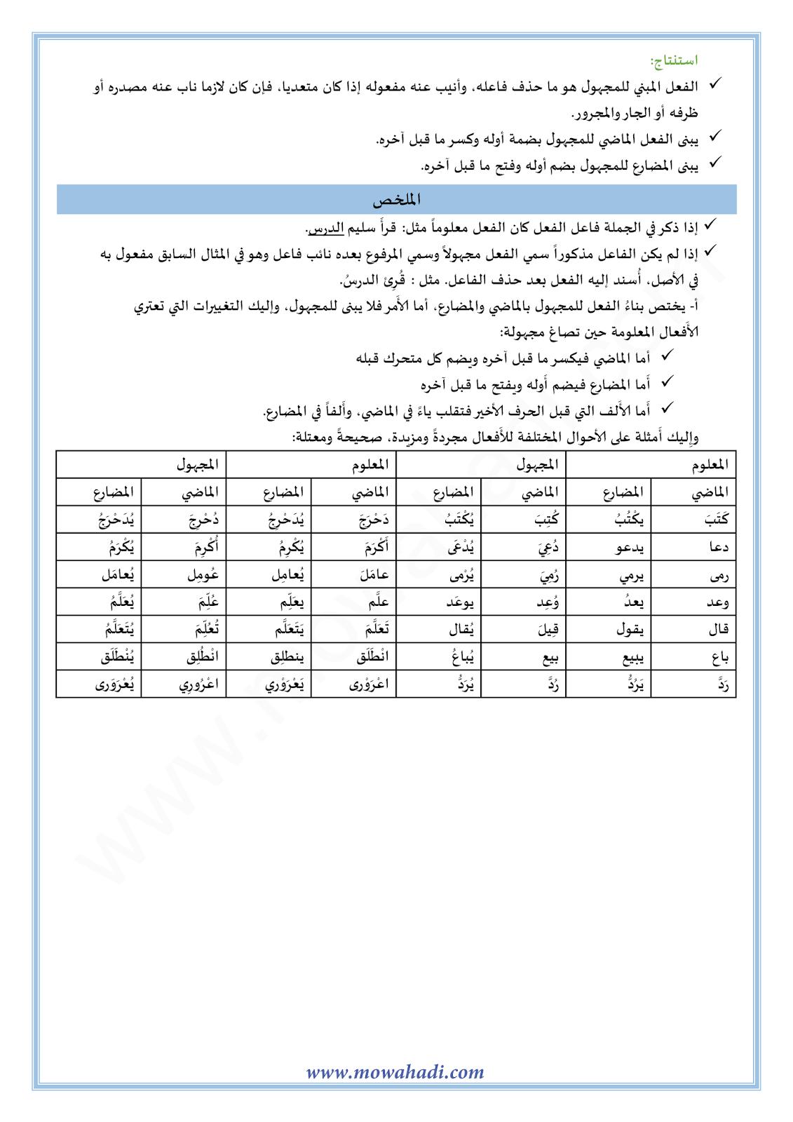 المبني للمجهول وأحكامه-1