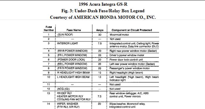 Wiring Diagrams and Free Manual Ebooks: 1996 Acura Integra LS 18 Fuse Box Diagram