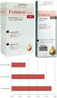 pareri foltene pharma kit tratament caderea parului femei