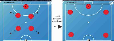 Cara Menyerang Efektif Pada Futsal