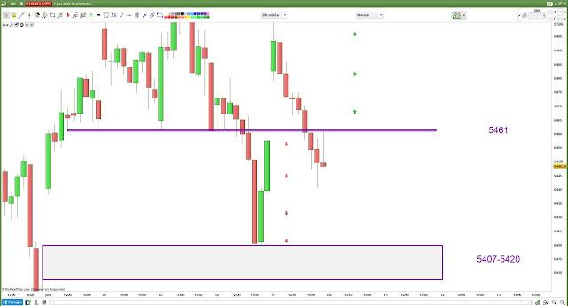 Plan de trade #cac40 bilan [07/06/18]