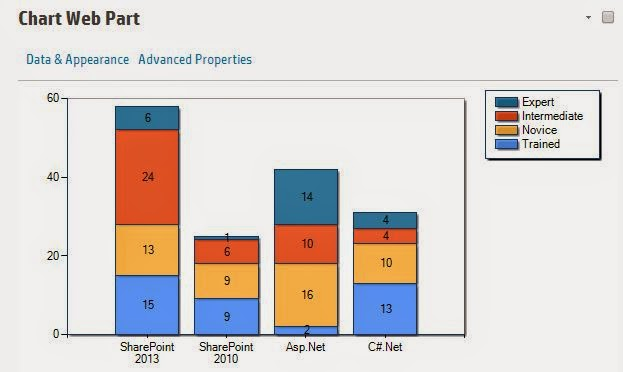 Chart Web Part in SharePoint online