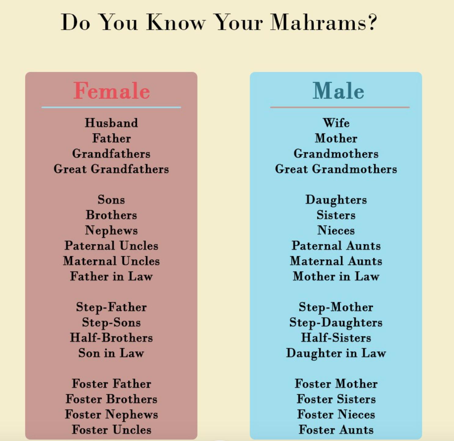 Hanafi Fiqh: Who is a Mahram