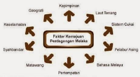 Kegemilangan Kesultanan Melayu Melaka