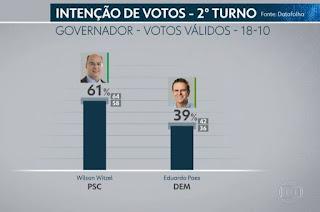 http://vnoticia.com.br/noticia/3202-datafolha-no-rio-de-janeiro-votos-validos-witzel-61-paes-39