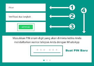 langkah mengaktifkan verifikasi dua langkah pada whatsapp
