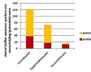 Figuur 2.3: Aantal stoffen waarvoor sprake is van overschrijding van de norm en potentiële norm, per type winning (rood: overschrijding van de norm; geel/oranje: tussen 75 procent van de norm en de norm)