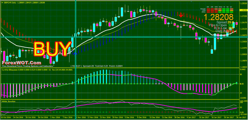 My proven forex strategy