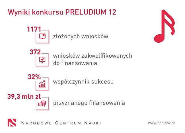 Wyniki konkursu Preludium 12
