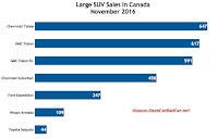 Canada large SUV sales chart November 2016