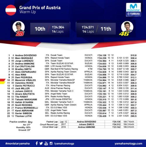 Hasil Pemanasan MotoGP Austria 2018