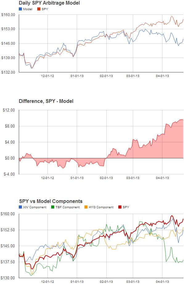 How The SPY Arbitrage Model Can Be     - Trading Volatility