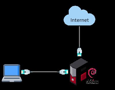 Skema Praktikum Server Debian