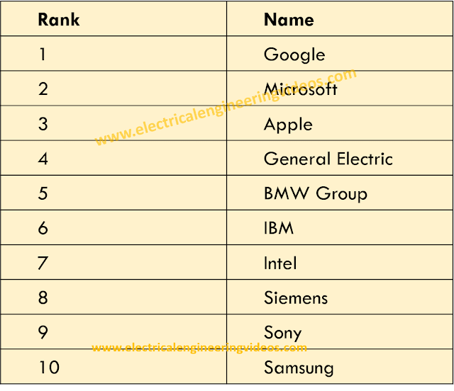 top-10-companies-for-engineers-which-are-most-attracted