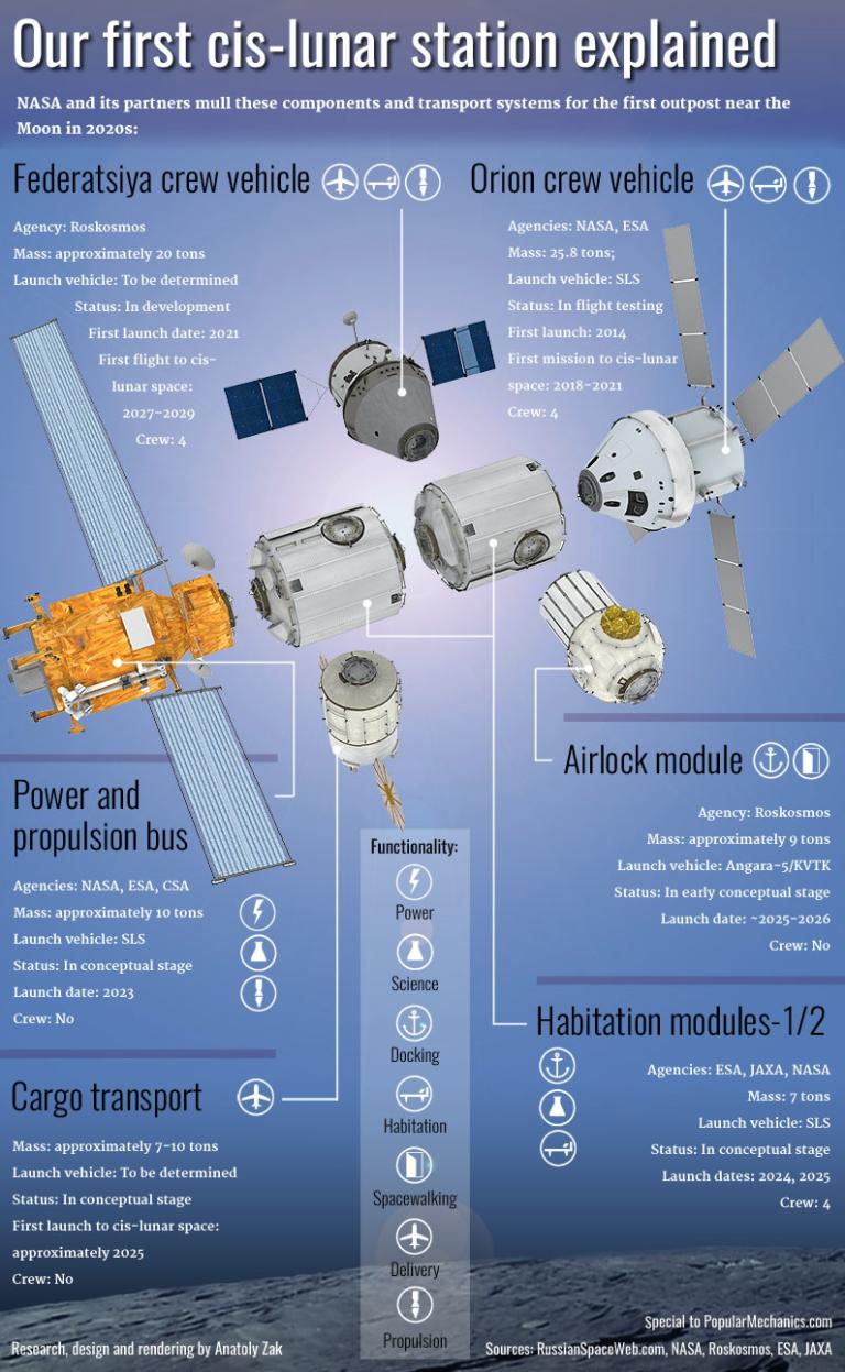 cislunar space station - photo #34
