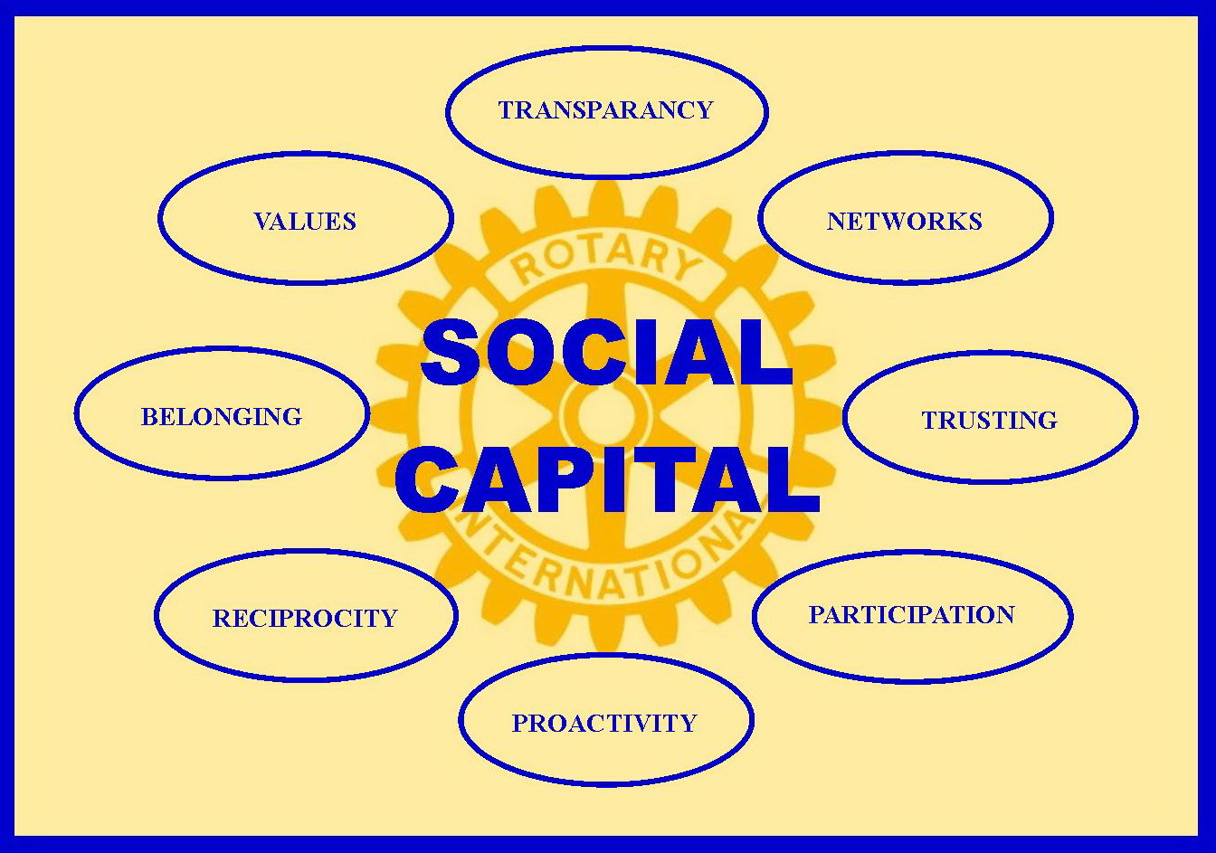 what is social capital Bonding, bridging and linking: how social capital operated in new orleans following hurricane katrina robert l hawkins and katherine maurer robert l.