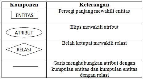 Rancangan data flow erd entity relationship diagram pengertian dari erd entity relationship diagram adalah ccuart Image collections