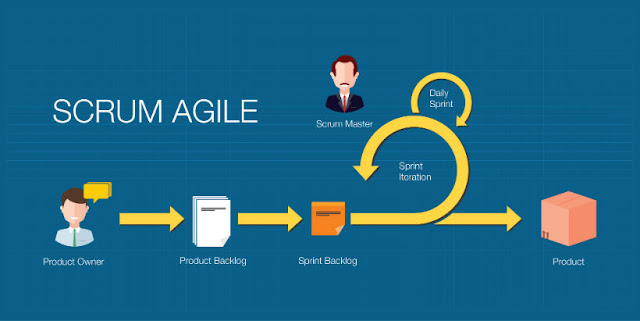 Learn the Truth About Agile versus Waterfall Free Online Course