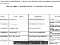 Daftar Penerima Tunjangan Insentif Non PNS Per Daerah Tahun 2018. Cair Besok